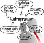 Desenho plano de negócios de startup empreendedor — Vetorial Stock
