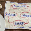 Stock Photo: Empower, enhance, enable and engage