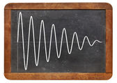Sinusoid on vintage blackboard — Stock Photo