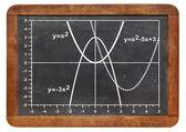 Quadratic functions graph — Stock Photo