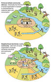 Vector diagram of primitive society. Primeval and neighborhood communitys — Stock Vector