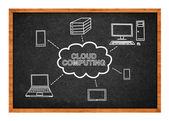 Cloud computing scheme — Stock Photo