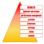 Постер, плакат: Business performance pyramid