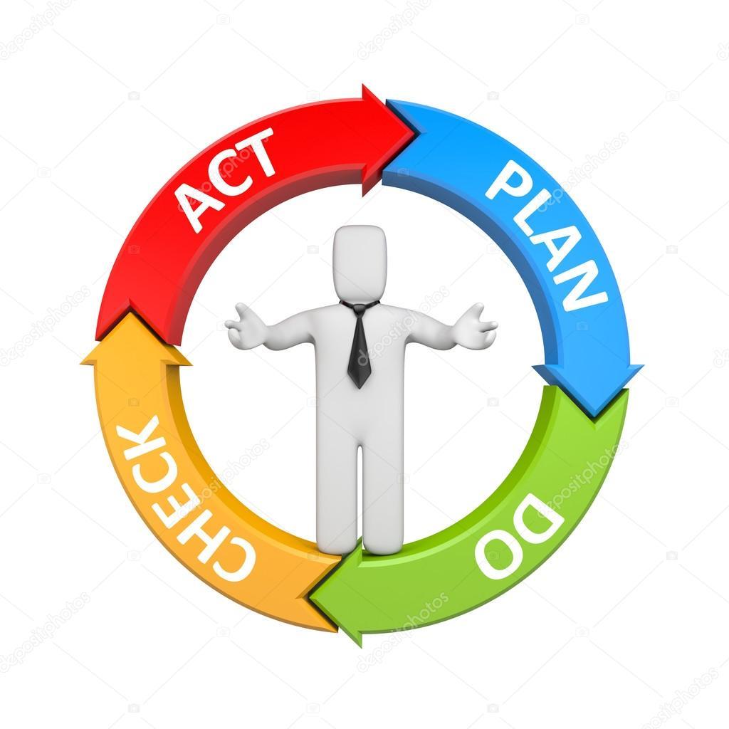 Plan Do Check Act diagram with businessman — Stock Photo ...