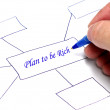 Plan to be Rich Thought Chart — Stock Photo