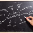 Man writing the personal development concepts - Stock Photo