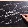 Business man writing the mobile advertising concepts - Stock Photo