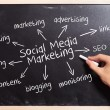 Man writing the social media marketing concepts - Stock Photo