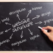 Man drawing the website structure  concepts - Stock Photo