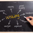 Business man writing the writing concepts - Foto Stock
