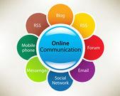 Presentation slide template: Business Process Diagram Online Communication concepts in a sphere: RSS, forum, Social Network, Blog, Messenger, Email, Mobile phone, website. Slide concept. Vector illust — Stock Photo