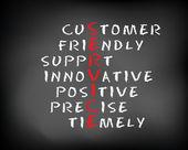 Conceptual SERVICE acronym written on black chalkboard blackboard. customer friendly support.Slide template. — Stock Photo