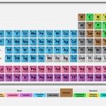 Постер, плакат: Periodic system