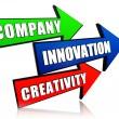 Company, innovation and creativity in arrows — Stock Photo