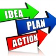 Idea, plan, action in arrows — Stock Photo #13745371