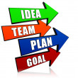Idea, team, plan, goal in arrows — Stock Photo