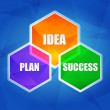 Stock Photo: Idea, plan, success in hexagons, flat design