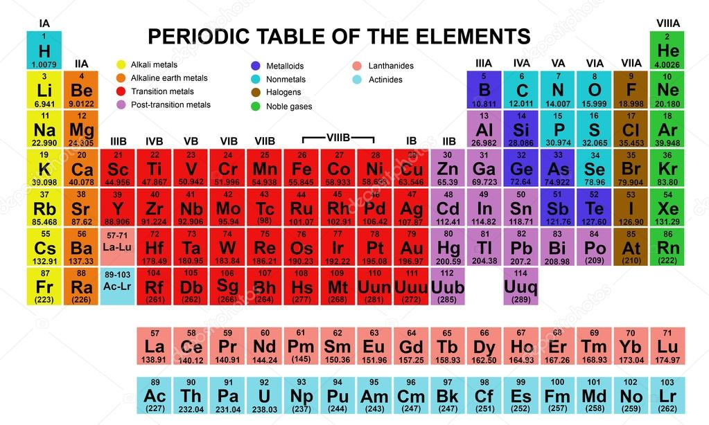 Science%20Timeline 29629817 on Periodic Table Metalloids