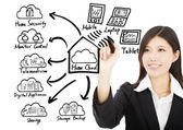 Business woman drawing home cloud technology concept — Stock Photo