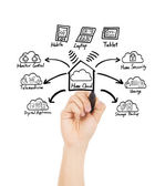 Hand drawing home cloud technology concept — Stock Photo