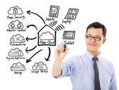 Business man drawing home cloud technology concept — Stock Photo