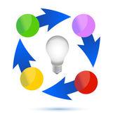 Idea lightbulb cycle illustration design over white background — Stock Photo