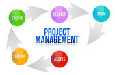 Project management develop cycle illustration — Stock Photo