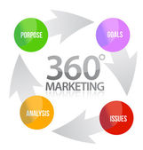 360 marketing cycle illustration design — Stock Photo