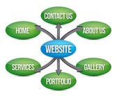 Website diagram — Stock Photo