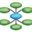 Innovation diagram concept flow chart - Stock Photo