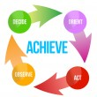 Stock Photo: ACHIEVE assess pldecide act arrows
