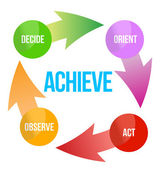 ACHIEVE assess plan decide act arrows — Stock Photo