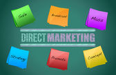 Direct marketing diagram — Stock Photo