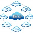 Web 2.0 word on cloud scheme — Stock Photo