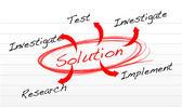 Oplossing vinden methode — Stockfoto