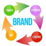 Постер, плакат: Brand concept