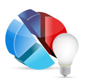 An image of a lightbulb with a 3d circle chart — Stock Photo