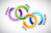 Marketing cycle concept — Stock Photo