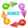 Stock Photo: Business plcycle diagram