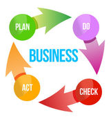 Business plan cycle diagram — Stock Photo