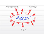 Several possible outcomes of performing an audit — Stock Photo