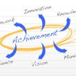 Achievement concept diagram — Stock fotografie