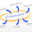 Achievement concept diagram — Stock Photo