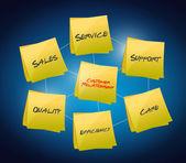 Customer relationship concept — Stock Photo