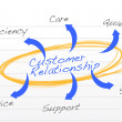 Customer relationship — Stockfoto