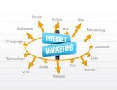 Internet marketing concept diagram — Stock Photo
