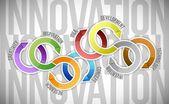 Innovation concept diagram — Stock Photo