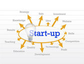 Start up idea diagram — Stock Photo
