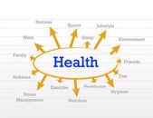 Gezondheid concept diagram — Stockfoto