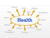 Sağlık kavramı diyagramı — Stok fotoğraf
